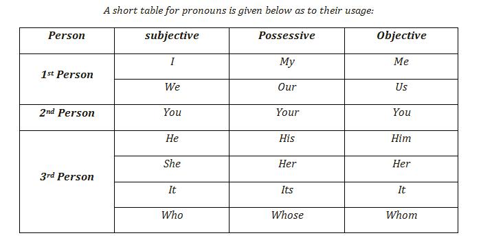 English Pronoun study-RiseNotes-